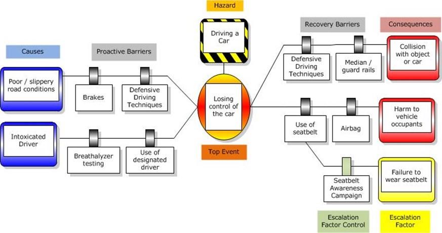 APETT Magazine_Page_06_Image_0002 the bowtie methodology apett engineering magazine driving diagrams at n-0.co