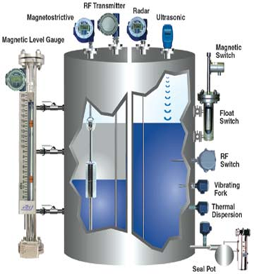 Importance Of Selecting The Right Specific Gravity For