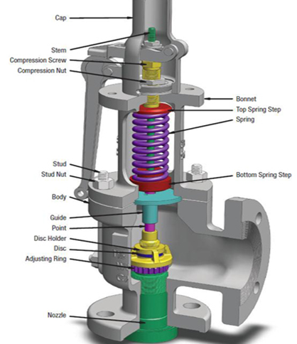 Common Considerations for Pressure Safety Valve (PSV